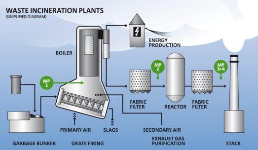 mc-infografik-2014-muellverbrennungsanlagen-uk